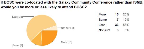BOSC2015_GCC